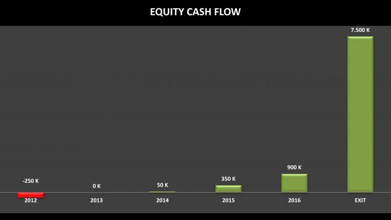 Imagen equity cash flow para cómo valorar una startup
