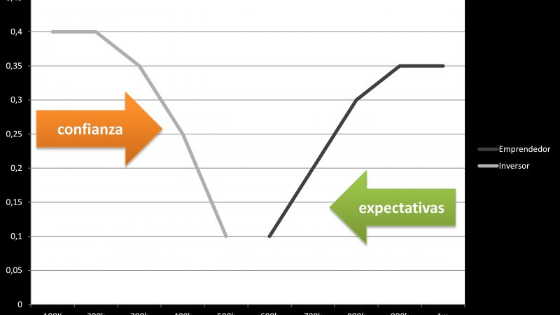 Imagen expectativas para cómo valorar una startup