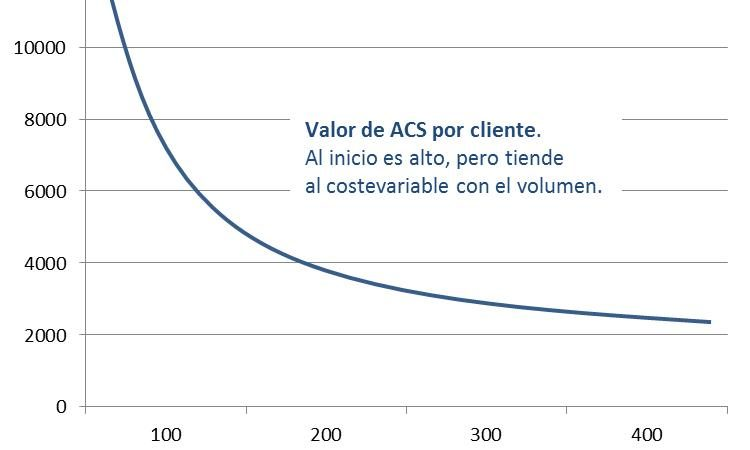 Imagen grafico acs metricas saas