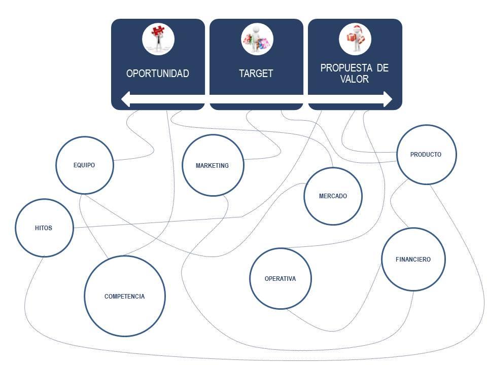 Imagen hilo conductor claves plan de negocio