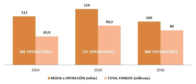 Gráfico de Financiación de Enisa