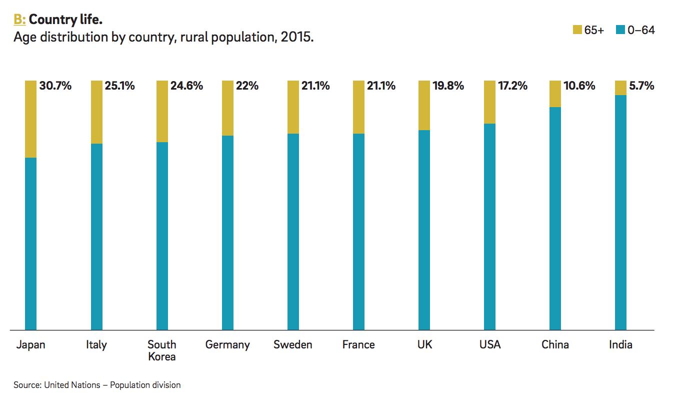 Imagen rural population - conducción autónoma